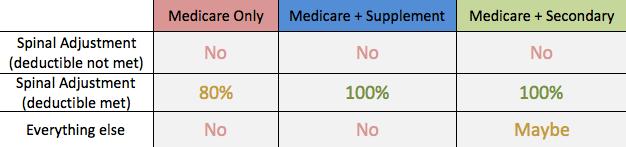Medicare insurance comparison